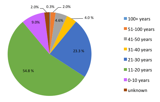 Figure 1. Split of total vineyard area in South Australia by vine age.